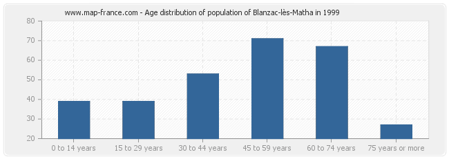 Age distribution of population of Blanzac-lès-Matha in 1999