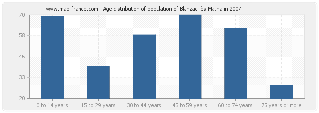 Age distribution of population of Blanzac-lès-Matha in 2007
