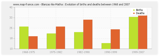 Blanzac-lès-Matha : Evolution of births and deaths between 1968 and 2007
