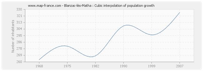 Blanzac-lès-Matha : Cubic interpolation of population growth