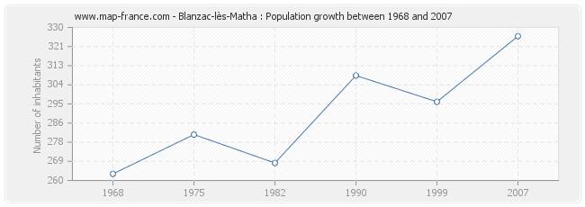 Population Blanzac-lès-Matha