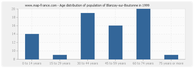 Age distribution of population of Blanzay-sur-Boutonne in 1999
