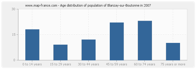 Age distribution of population of Blanzay-sur-Boutonne in 2007