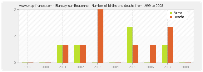 Blanzay-sur-Boutonne : Number of births and deaths from 1999 to 2008