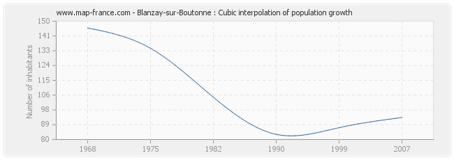 Blanzay-sur-Boutonne : Cubic interpolation of population growth