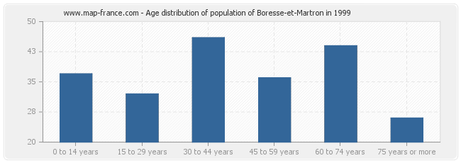 Age distribution of population of Boresse-et-Martron in 1999