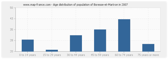 Age distribution of population of Boresse-et-Martron in 2007