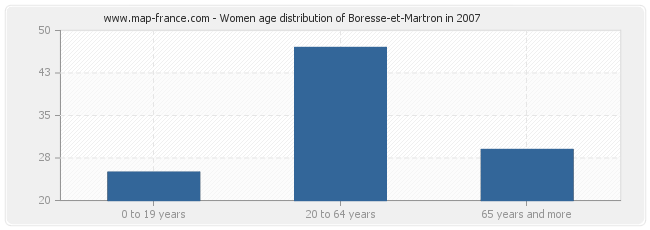 Women age distribution of Boresse-et-Martron in 2007