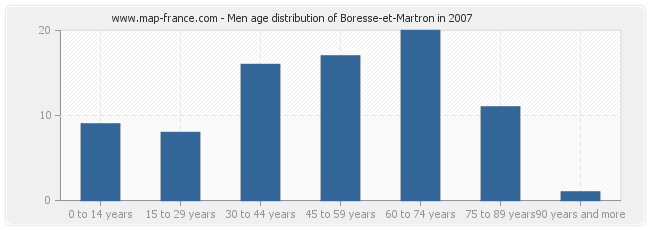 Men age distribution of Boresse-et-Martron in 2007