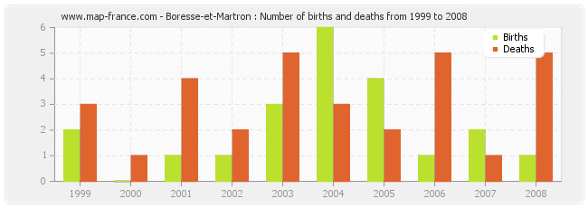 Boresse-et-Martron : Number of births and deaths from 1999 to 2008