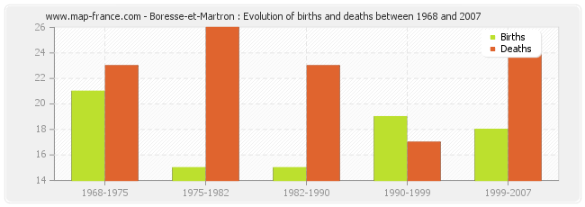 Boresse-et-Martron : Evolution of births and deaths between 1968 and 2007