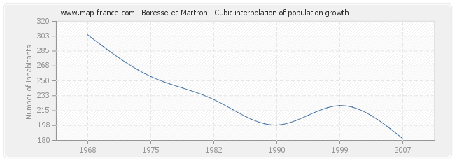 Boresse-et-Martron : Cubic interpolation of population growth