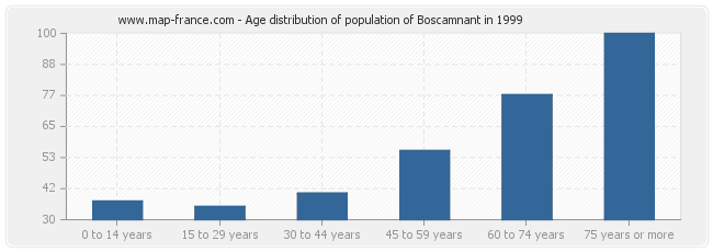 Age distribution of population of Boscamnant in 1999