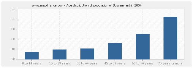 Age distribution of population of Boscamnant in 2007