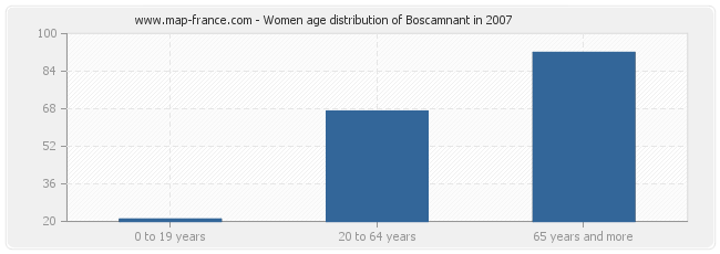 Women age distribution of Boscamnant in 2007