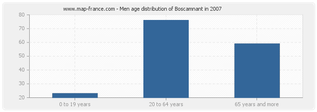 Men age distribution of Boscamnant in 2007