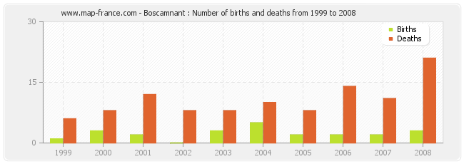 Boscamnant : Number of births and deaths from 1999 to 2008