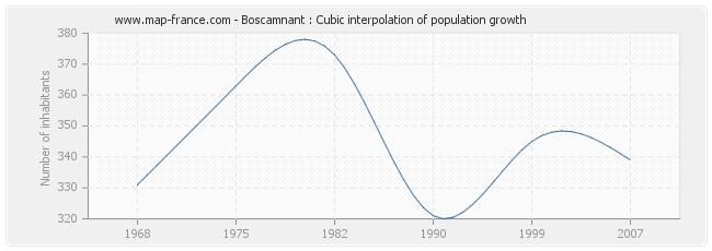 Boscamnant : Cubic interpolation of population growth