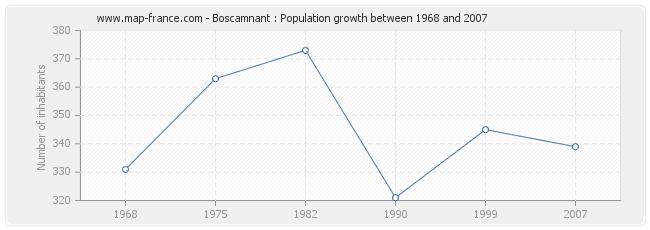 Population Boscamnant
