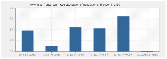 Age distribution of population of Bresdon in 1999