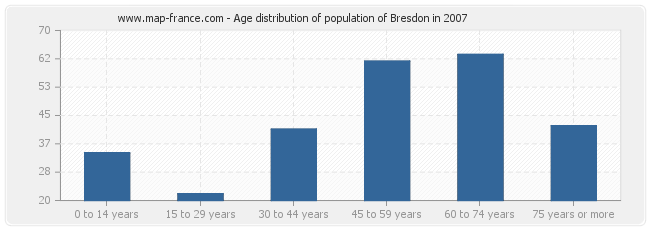 Age distribution of population of Bresdon in 2007