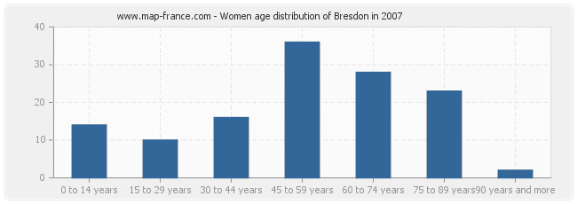 Women age distribution of Bresdon in 2007