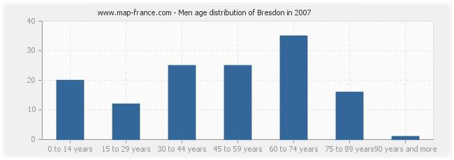 Men age distribution of Bresdon in 2007