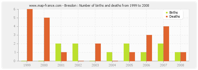 Bresdon : Number of births and deaths from 1999 to 2008