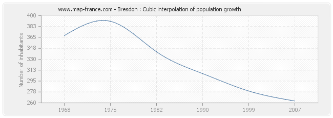 Bresdon : Cubic interpolation of population growth