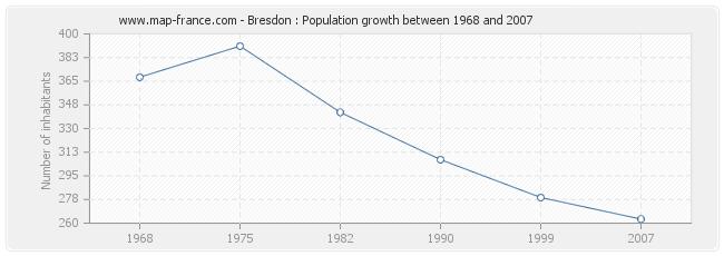 Population Bresdon
