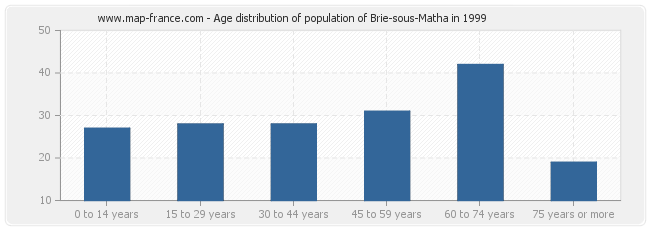 Age distribution of population of Brie-sous-Matha in 1999