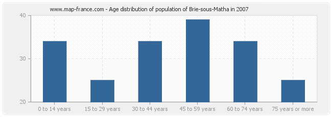 Age distribution of population of Brie-sous-Matha in 2007