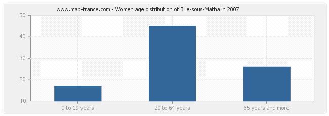 Women age distribution of Brie-sous-Matha in 2007
