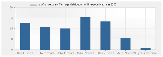 Men age distribution of Brie-sous-Matha in 2007