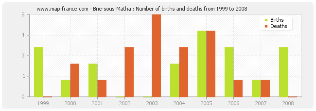Brie-sous-Matha : Number of births and deaths from 1999 to 2008