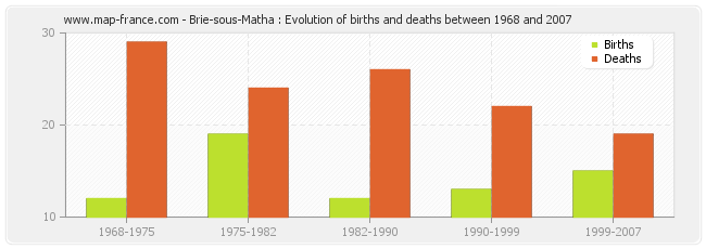 Brie-sous-Matha : Evolution of births and deaths between 1968 and 2007