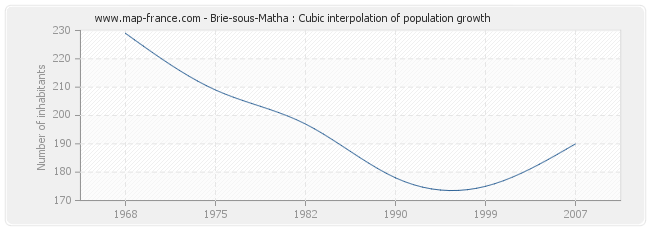 Brie-sous-Matha : Cubic interpolation of population growth