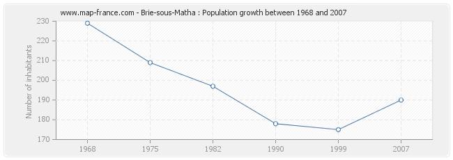 Population Brie-sous-Matha