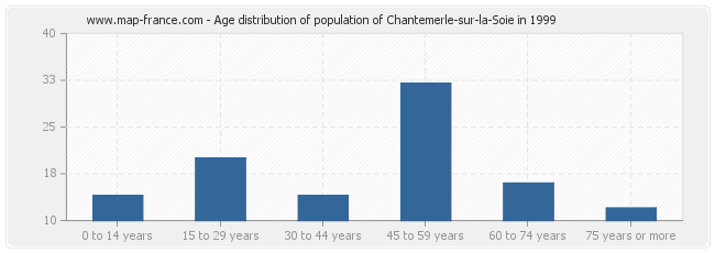Age distribution of population of Chantemerle-sur-la-Soie in 1999