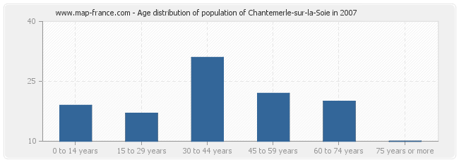 Age distribution of population of Chantemerle-sur-la-Soie in 2007