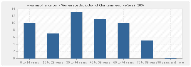 Women age distribution of Chantemerle-sur-la-Soie in 2007