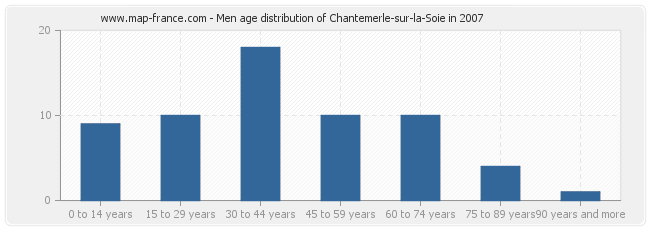 Men age distribution of Chantemerle-sur-la-Soie in 2007