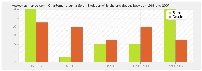 Chantemerle-sur-la-Soie : Evolution of births and deaths between 1968 and 2007
