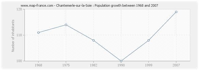 Population Chantemerle-sur-la-Soie