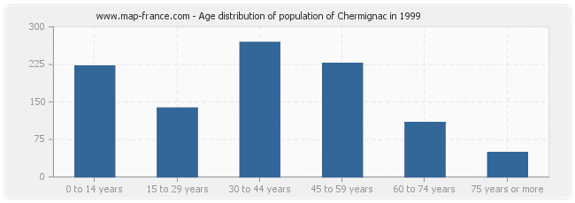 Age distribution of population of Chermignac in 1999