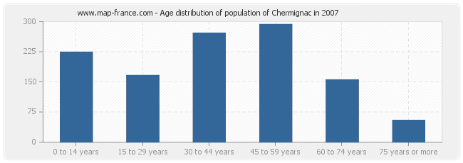 Age distribution of population of Chermignac in 2007