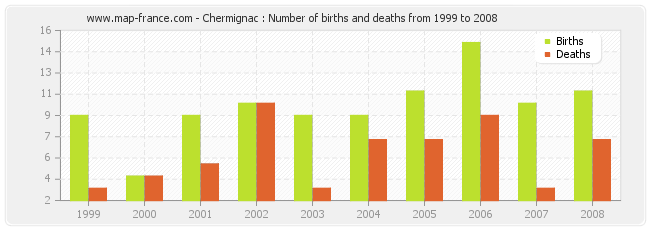 Chermignac : Number of births and deaths from 1999 to 2008