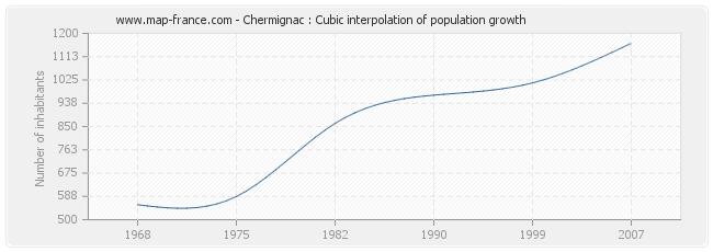 Chermignac : Cubic interpolation of population growth