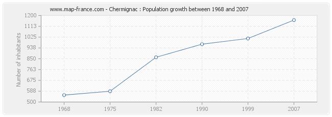 Population Chermignac