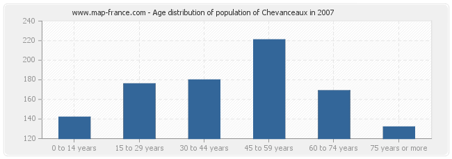 Age distribution of population of Chevanceaux in 2007